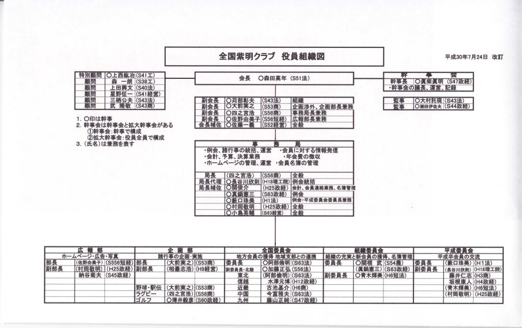 役員組織表20180724改定